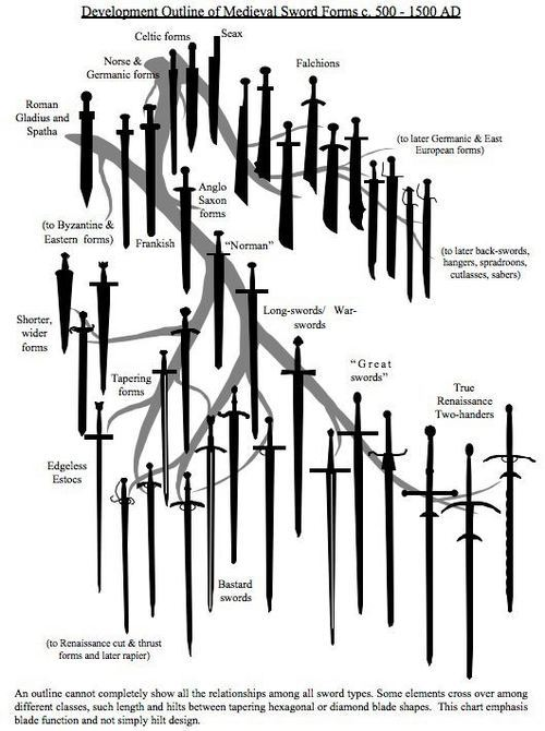 mgodp:  primalheart:  whatsinaday:  A sword family tree. Can I have?  There is nothing about this I do not love.   I'm choosing to assume that the use of quotation marks around Great Swords is intended to be a sarky indictment of the true quality of the weapons.