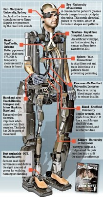 Scientists create bionic body using artificial limbs and organs | Mail Online