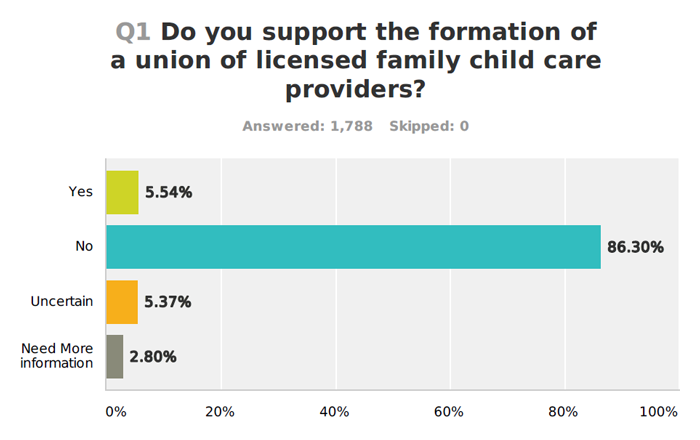 "Minnesota's licensed child-care providers don't just oppose forced child-care unionization, they absolutely, positively, no-doubt-about-it oppose it. Watchdog.org:  ""We thought it would be beneficial to have a survey of licensed providers showing the reality of where they're standing on this issue,"" said Vicki Shofner, a MLFCCA representative. ""This issue is very, very personal for these family providers on both sides.  They feel very strongly about it."""