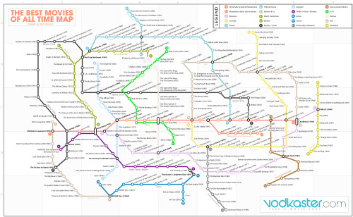 """The Best Movies of All Time"" subway-style infographic."