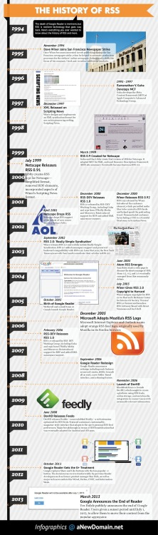 Infographic: The History of RSS