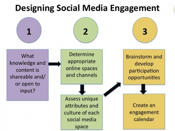 Thinking about creating a social media plan for your business?  I found this cool chart that gives you a roadmap for strategy development.