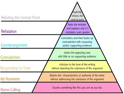 noyka:  Pyramid of Debate. You want to be on the top three layers to make a coherent argument. Otherwise, just STAHP.