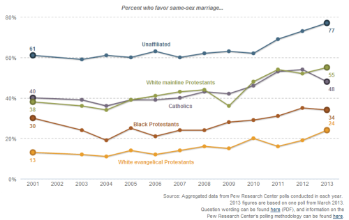 Our interactive graph shows opinion of same-sex marriage by some Christian denominations…and by party, gender, age, race and liberal/conservative lean. Click through the different variations here.