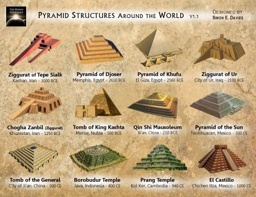 ancientcivilizations:  Something really strange…isn't it?
