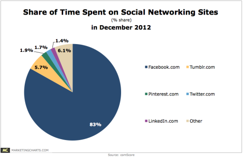 amalucky:  Analyzing share of time spent on social networking sites in December 2012, comScore reveals that while Facebook dominated at 83% share, Tumblr occupied the second spot (5.7%), more than Pinterest (1.9%), Twitter (1.7%), and LinkedIn (1.4%) combined, and almost as much as the aggregate of all other social networks (6.1%). 18-29-year-olds more than twice as likely as the average internet user to use Tumblr (13% vs. 6%). (via Chart/table from: Tumblr Beat Pinterest, Twitter, and LinkedIn for SocNet Time Spent in December)