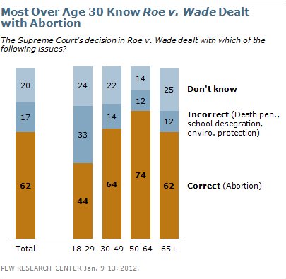 57% of 18-29 year olds cannot identify what issue Roe v Wade dealt with. (Via Pew Research)