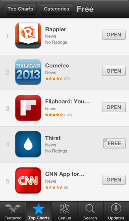 rappler:  Rappler for iOS is now the best selling news app and is among the Top 50 bestselling free apps on the Philippines iTunes App Store. Have you downloaded your copy yet? Here's the link: http://AppStore.com/rappler