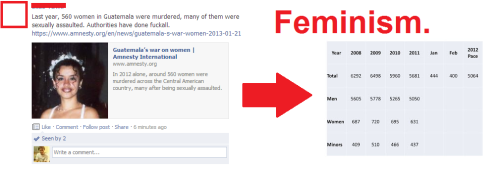 "Just saw the left article posted on a feminist group. If 560 women were killed, this must be an example of male privilege. Let's forget than 5064 people were killed overall, making women a massive minority of victims. When researching the topic, I also found this. Notice how they suggest it's part of the ""war on women"" conspiracy when the trend seems to go against women, but when it goes against men they don't question the authorities at all. Bigger version of the table: http://3.bp.blogspot.com/-U4EtkKk-mb0/T1YcvQr5TwI/AAAAAAAAAbc/Sok9gmxE8is/s1600/2012+Homicides.jpg"