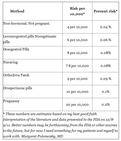 // For those on the Pill, Clot risk is truly minimal  Even if you take the pill or the patch, the odds are overwhelming that you'll make it through your reproductive years without ever having a blood clot.  The risk of actually dying from a blood clot due to your hormonal birth control is about one in a million.  (via TBTAM)