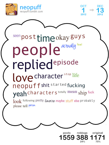[ cloud overview ][ get your own cloud ]This is a Tumblr Cloud I generated from my blog posts between Sep 2012 and Dec 2012 containing my top 35 used words.Top 5 blogs I reblogged the most: sallychanscraps nacholatkes dpsg1 aenrhien bjorkubus