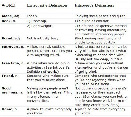 psych-facts:  Find out if you're an introvert of extrovert by following the link on here : http://neurolove.me/post/48232160310/are-you-introverted-or-extraverted  I'm an Introvert, I knew it all along, but this just made me smile confirming that I am an Introvert. A proud one too.