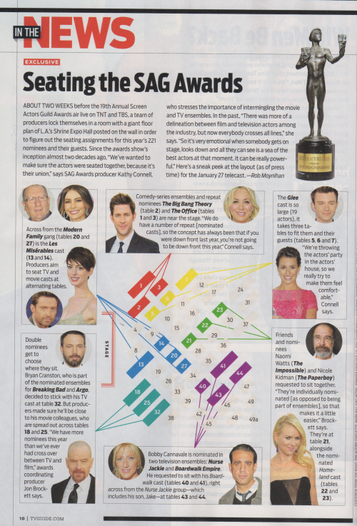thatcrazystupidlove:  Glee's seating arrangements for the SAG Awards (TV Guide 01-28-13)