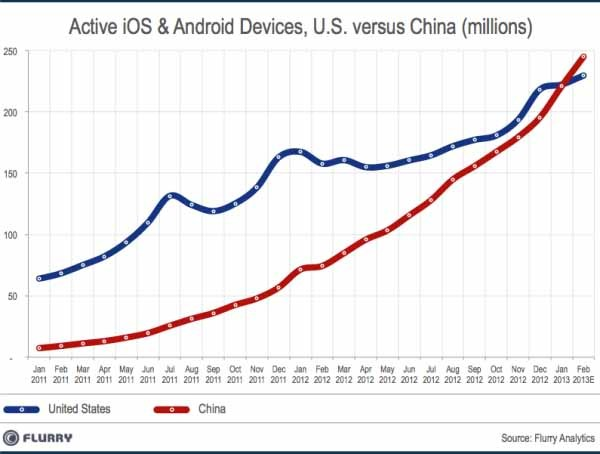 China Has Overtaken The US as The World's Top Market For Smart Devices China has passed the U.S. to become the world's top country for active Android and iOS smartphones and Tablets, a year after the country became the fastest-growing smart device market in the world. That's the conclusion of a new report by Flurry Analytics, which tracks usage and device characteristics across a large number of mobile apps. (via vividtimes.com)
