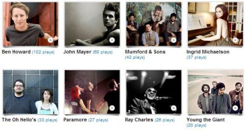 This month's music standings via last.fm!