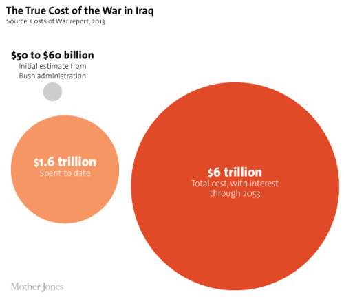 motherjones:  Happy 10th anniversary, Iraq war. We got you these charts.  You give the most depressing gifts MoJo.