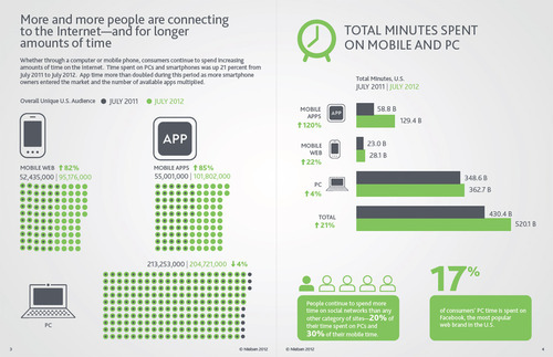 Nielsen | Social Media Report 2012