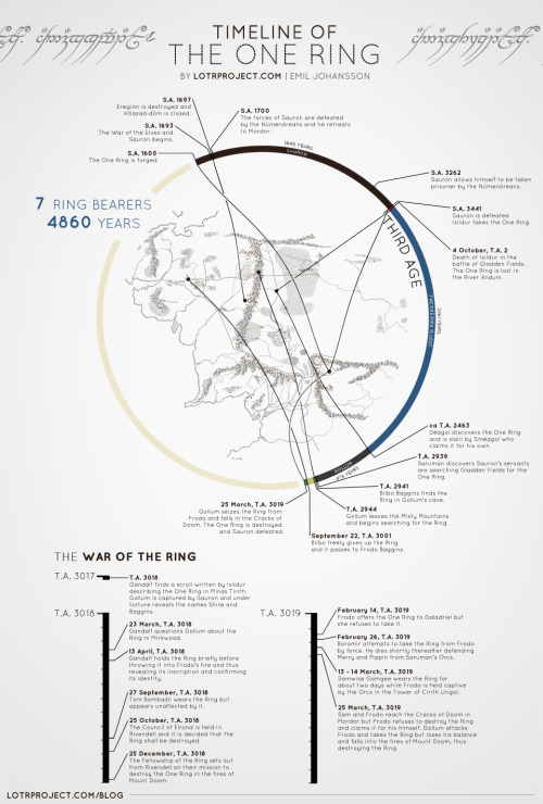 explore-blog:  A timeline of the One Ring, from an ambitious project visualizing Tolkien's books. Best thing since Jack Kerouac visualized and The Beatles charted.  Complement with Cartographies of Time – a visual history of the timeline.