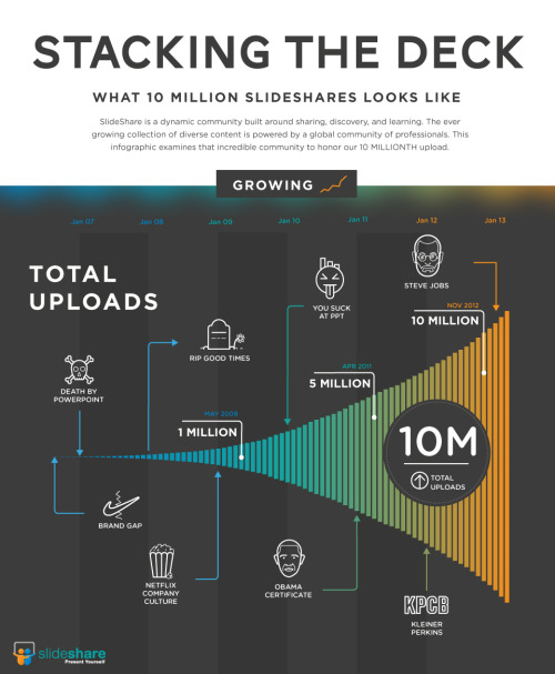 Styleframe for Slideshare's celebration of 10Million viewers
