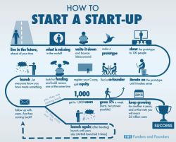 How To Start a Startup  Infographic by Anna Vital    Source: http://buff.ly/16EmcEX  Found at http://buff.ly/16Em9sZ