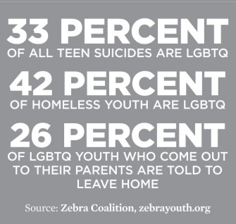 "LGBTQ* By The Numbers 1 out of 4 LGBTQ* youth may be asked by their family to leave/forced out of a familiar home for coming out Sometimes it isn't enough for something to ""get better."" Many times an embracing environment and safe space is needed immediately so a youth may grow and flourish later in life. Allies are more than just a vote. Being an ally means being a support system and helping create safe spaces. KNOWhomo is a proud family of allies, no matter our gender identity or sexual orientation.  Source: Zebra Coalition"