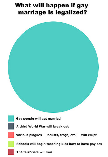 Sometimes Pie Charts are the best choice. (via The Arc Bends Towards Marriage Equality)