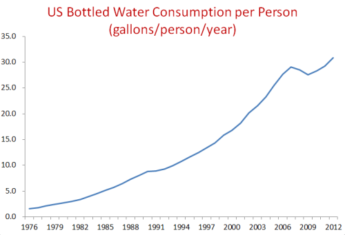 More doom reality:  Bottled Water Sales: The Shocking Reality The Beverage Marketing Corporation, which tracks sales and consumption of beverages, is reporting that sales of bottled water grew nearly 7 percent between 2011 and 2012, with consumption reaching a staggering 30.8 gallons per person. Despite having one of the best municipal tap water systems in the world, American consumers are flocking to commercial bottled water, which costs thousands of times more per gallon. Why? Four reasons: First, we have been bombarded with advertisements that claim that our tap water is unsafe, or that bottled water is safer, healthier, and more hip, often with celebrity endorsements. (Thanks a lot, Jennifer.) Second, public drinking water fountains have become increasingly hard to find. And the ones that exist are not being adequately maintained by our communities. Third, people are increasingly fearful of our tap water, hearing stories about contamination, new chemicals that our treatment systems aren't designed to remove, or occasional failures of infrastructure that isn't being adequately maintained or improved. Fourth, some people don't like the taste of their tap water, or think they don't. Some people, including the bottled water industry, argue that drinking bottled water is better than drinking soft drinks. I agree. But that's not what's happening. The vast increase in bottled water sales have largely come at the expense of tap water, not soft drinks. And even if we pushed (as we should) to replace carbonated soft drinks with water, it should be tap water, not expensive bottled water. This industry has very successfully turned a public resource into a private commodity.  Via Peter Gleick (a scientist whom I swear never sleeps)