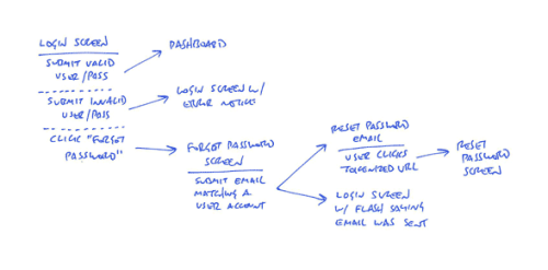 uxrave:  A shorthand for designing UI flows - From 37signals, 2009 and still relevant.
