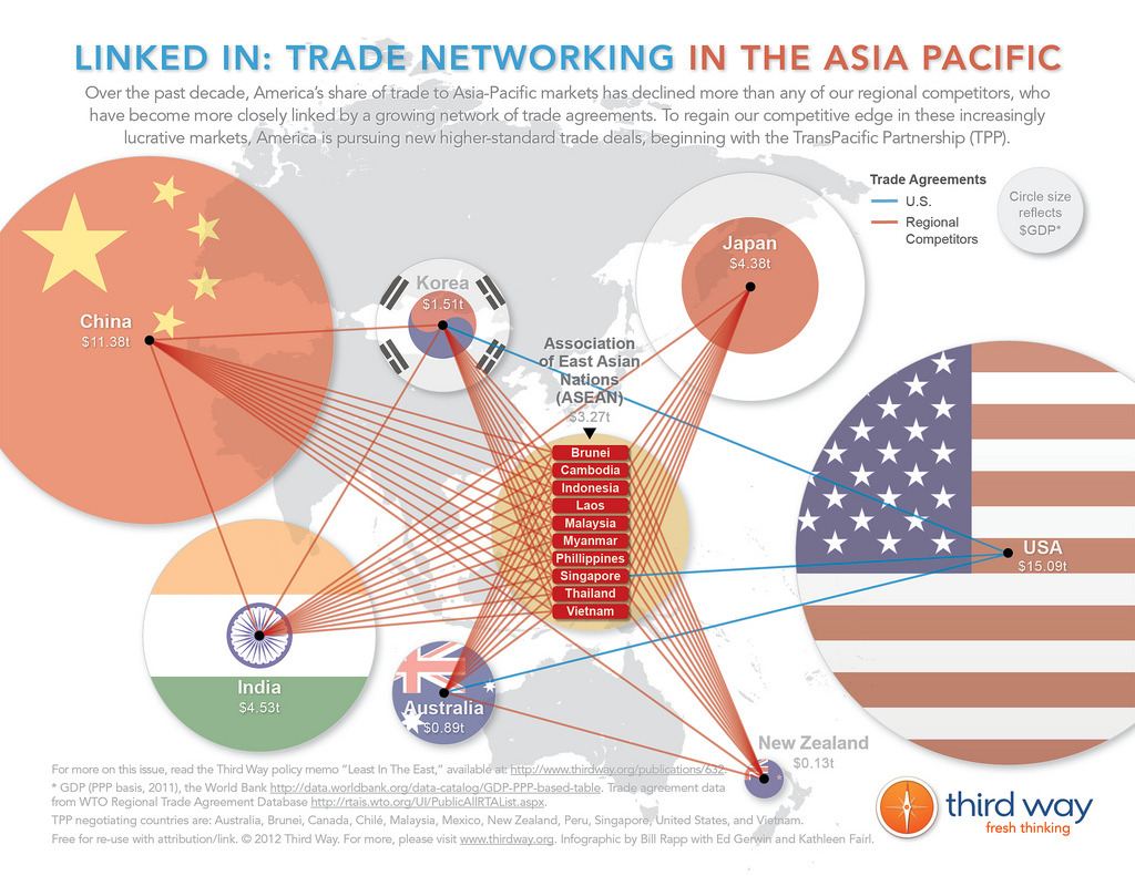 To compete and win in lucrative Asia-Pacific markets, America has some serious networking to do. This infographic illustrates a key reason for the sharp drop in the U.S. share of this booming region's imports: the fact that 16 of the region's major economies are tied together by an extensive (and growing) network of regional trade agreements. The United States has far fewer of these deals in the region. That's why it's vital that America forge new networks for our trade in the Asia-Pacific, beginning with market-opening trade deals like the Trans-Pacific Partnership.