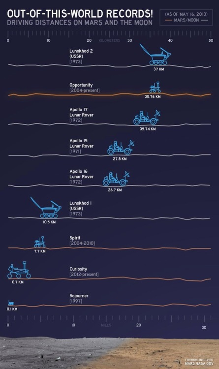 thenewenlightenmentage:  Charted: Extraterrestrial Driving Records NASA has just released this cute chart depicting the various distances traveled by wheeled machines on other worlds (click to enlarge). The comparison was put out in honor of the agency's Opportunity rover, which has been on Mars since 2004, beating NASA's previous distance record-holder, the Apollo 17 moon buggy. During its nine years of operations, Opportunity has roved 35.760 kilometers, edging out the Apollo astronaut's 35.744-kilometer drive. The champion for driving on another surface still goes to the Soviet Lunokhod 2 rover, which traveled 37 kilometers across the moon in 1973. Of course, Opportunity still has the *ahem* opportunity to overtake the international record holder since it's continuing to rove around the rim of Endeavour crater on Mars. The little robot has been exploring that area since 2011 and has uncovered some of the most unambiguous evidence for water on ancient Mars. Though NASA's celebrated Curiosity rover has only gone less than one kilometer since landing in August, it has nuclear batteries that could last 14 years at minimum — ample time to beat all competitors. Image: NASA/JPL-Caltech