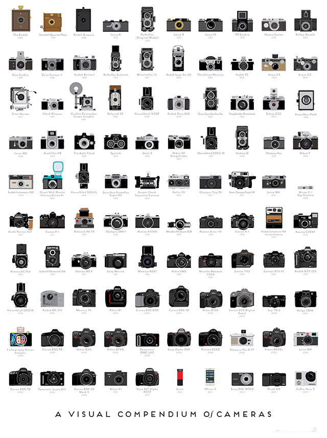 nevver:  A Visual Compendium of Cameras  I need all the above
