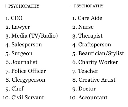 """Which professions have the most / fewest psychopaths?""  Maybe you've seen this already, it seems like it was ""going around"" the other day. It's a list from the book:  The Wisdom of Psychopaths: What Saints, Spies, and Serial Killers Can Teach Us About Success  Sure.  I have no doubt the list is accurate, at least within whatever parameters it set out for itself. But I do dispute this interpretation of the data which tries to explain why these professions line up the way they do:     Most of the professions on the right require human connection, dealing with feelings and most of them don't offer much power. Psychopaths, by their very nature, would not be drawn to or very good at these things.      On the other hand, most of the roles on the left do offer power and many require an ability to make objective, clinical decisions divorced from feelings. Psychopaths would be drawn to these roles and thrive there.   I realize that it says ""most"" of the professions on the right, but I can't help but notice two glaring exceptions:  First of all, doctors have lots of power, and it requires an ability to make objective, clinical decisions divorced from feelings. So, by that measure, it's a perfect fit for the left side of the chart.  On the other hand, most clergy have almost no power and aren't objective or clinical, and the job requires human connections and dealing with feelings, meaning that it's a perfect fit for the right side of the chart.  So… yeah… If you look at 10 of something and give an explanation for 9 of them but the other 1 is completely contradictory, I don't know if I can consider that a good explanation. On the other hand, if it's 90% accurate, maybe that's pretty good and I'm just being nitpicky.  Lastly: I wonder how far DMV and postal employees sway the statistics for ""Civil Servants"" as a whole. :-)"