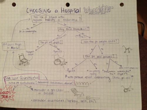 A flow chart I created for choosing hospital wheelchairs.   Not meant to be used for assessing long term users…for acute or rehab settings when therapists are choosing frames and cushions from a designated pool of chairs  Maybe you will find it useful?