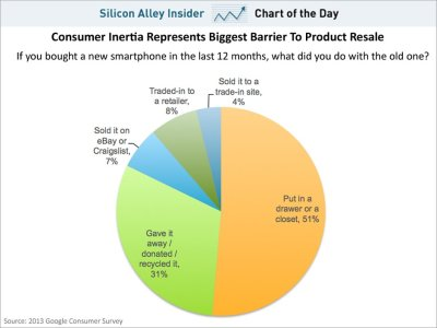 emergentfutures:  CHART OF THE DAY: What Happens To Old Smartphones   Full Story: Business Insider