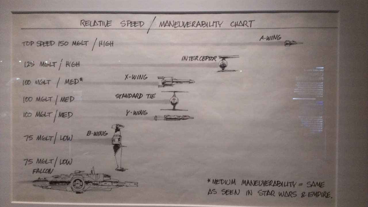 Relative Speed/Maneuverability Chart from Star Wars: Identities Exhibition Telus World of Science, Edmonton, Alberta, Canada -dithology
