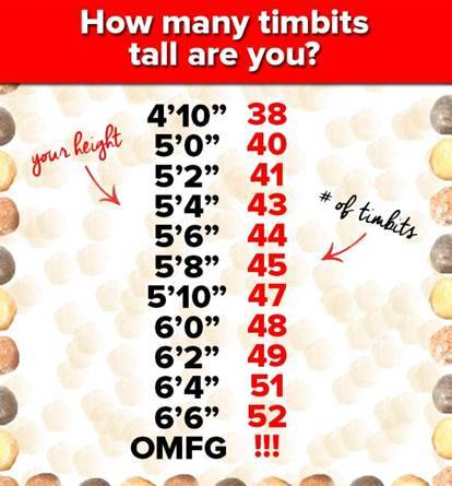 tumblr nrnjzlFkG01tevol5o1 500 factsofcanada: This is how Canadian's measure their height.