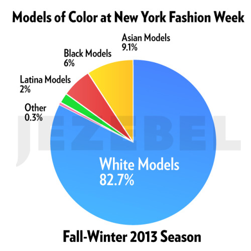 "Fashion Week's Models are Getting Whiter The Fall-Winter 2013 shows have just finished up in New York. This season saw 151 shows and live presentations during fashion week's eight days — making it the biggest and busiest NYFW we've ever covered. But it wasn't very racially diverse. This season, 151 New York designers' shows were covered by Style.com. Those shows presented 4479 individual women's wear ""looks"" to buyers and press, representing 4479 opportunities for a model to walk the runway or pose in a presentation. 3706 of those looks, or 82.7%, were this season shown on white models. Asian models nabbed 409, or 9.1% of all the runway looks. Black models were hired for 270, or 6%. Non-white Latina models had 90 looks, or 2%. Models of other races wore 7, or 0.2% of all looks. Read the rest of the excellent article by Jenna Sauers @ Jezebel."