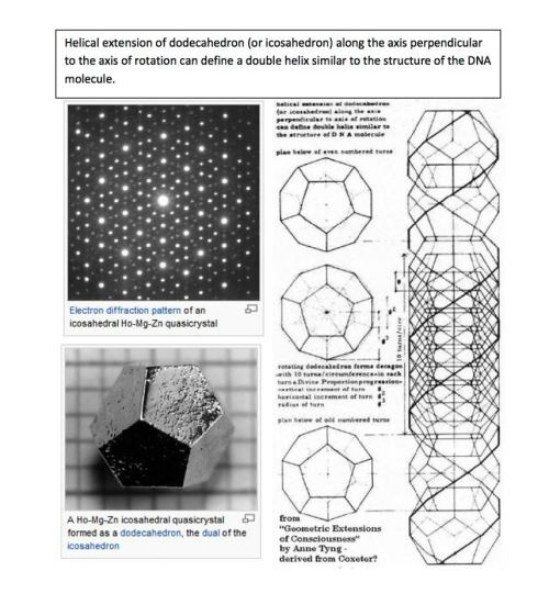 geometrymatters:  The  Platonic Solids (dodecahedron and icosahedron) share their structure not only with crystals but also with human DNA as shown in the example.