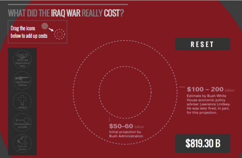 pbstv:  The Iraq War: How We Spent $800 Billion (and Counting) The Iraq war cost twice as much as the war in Afghanistan, and more than 16 times as much as the Bush administration predicted. But what did we pay for? Dive deep into FRONTLINE's new interactive to break down the cost of the Iraq War.
