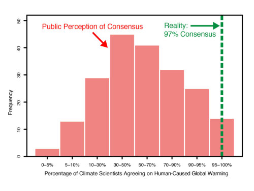 greenpeace:  No waffling in new study of peer reviewed literature.