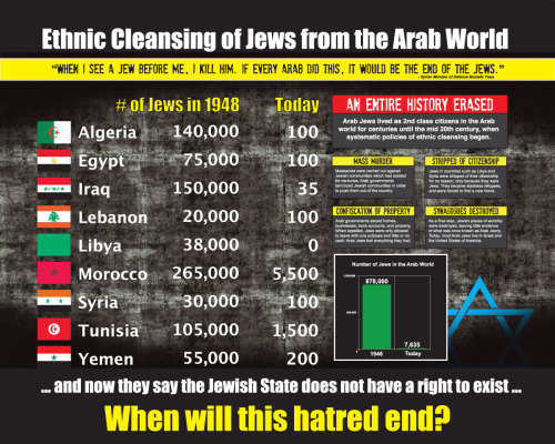 Ethnic cleansing of Jews from the Arab world and now they say the Jewish state has no right to exist…