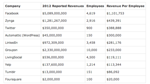 Social Networks by Revenue and Employees, Facebook Stands Above All