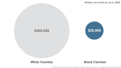 "smdxn:  ""The wealth gap between blacks and whites has nearly tripled over the past 25 years, due largely to inequality in home ownership, income, education and inheritances, according to a new study by Brandeis University"""