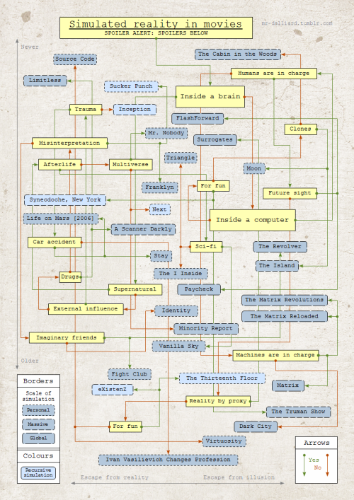 laughingsquid:  A Flowchart of Simulated Reality in Movies