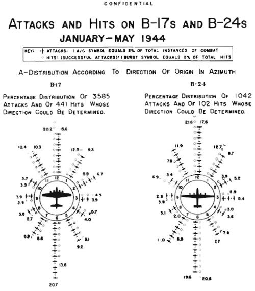"""this graphic, produced in 1944, shows that the great majority of fighter attacks on American heavy bombers came from the 12 and 6 o'clock positions"" (via)"