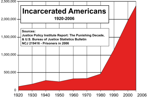"upworthy:  You're More Likely To Go To Jail Than You Think. Take A Look. The United States has the highest incarceration rate of any country in the world — higher than China, Iran, and Russia(!). That wasn't always the case, But when we began sending people to jail for nonviolent drug offenses, the prison population skyrocketed. Share now if you think the ""land of the free"" shouldn't look like this.  (Original by Wikipedia editor Pwrm. Based on Justice Policy Institute and Department of Justice statistics.)"