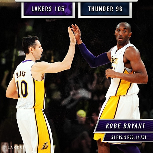 lakers:  Lakers beat the Thunder 105-96 & walk off the court to a standing ovation from the STAPLES Center crowd. Kobe Bryant misses the triple-double by a single rebound for the 2nd straight game, 21p 9r 14a. #GoLakers  (at STAPLES Center)
