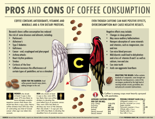 (via Pros and Cons of Coffee Consumption)