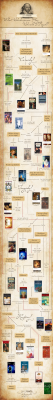 outofprintclothing:  Happy Birthday, William Shakespeare! Infographic via Goodreads