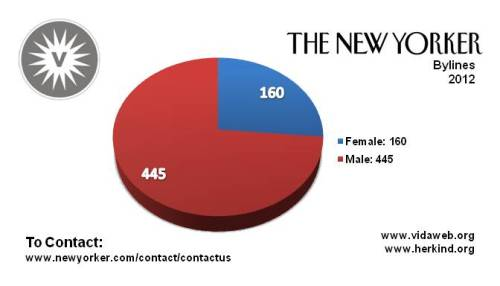 In 2012, only about a quarter of articles in The New Yorker were written by women. Surprised? Find more gender and media stats over at VIDA.